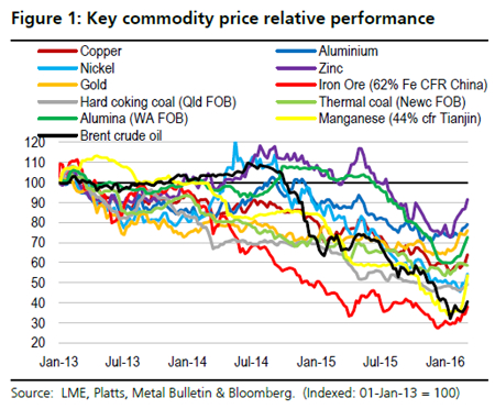 UBS commodities g1(s)