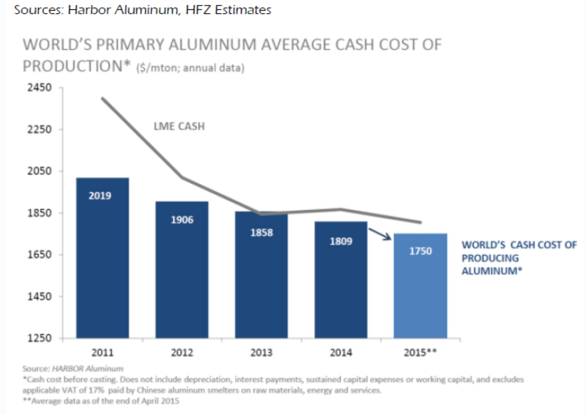 Aluminium costs Harbor