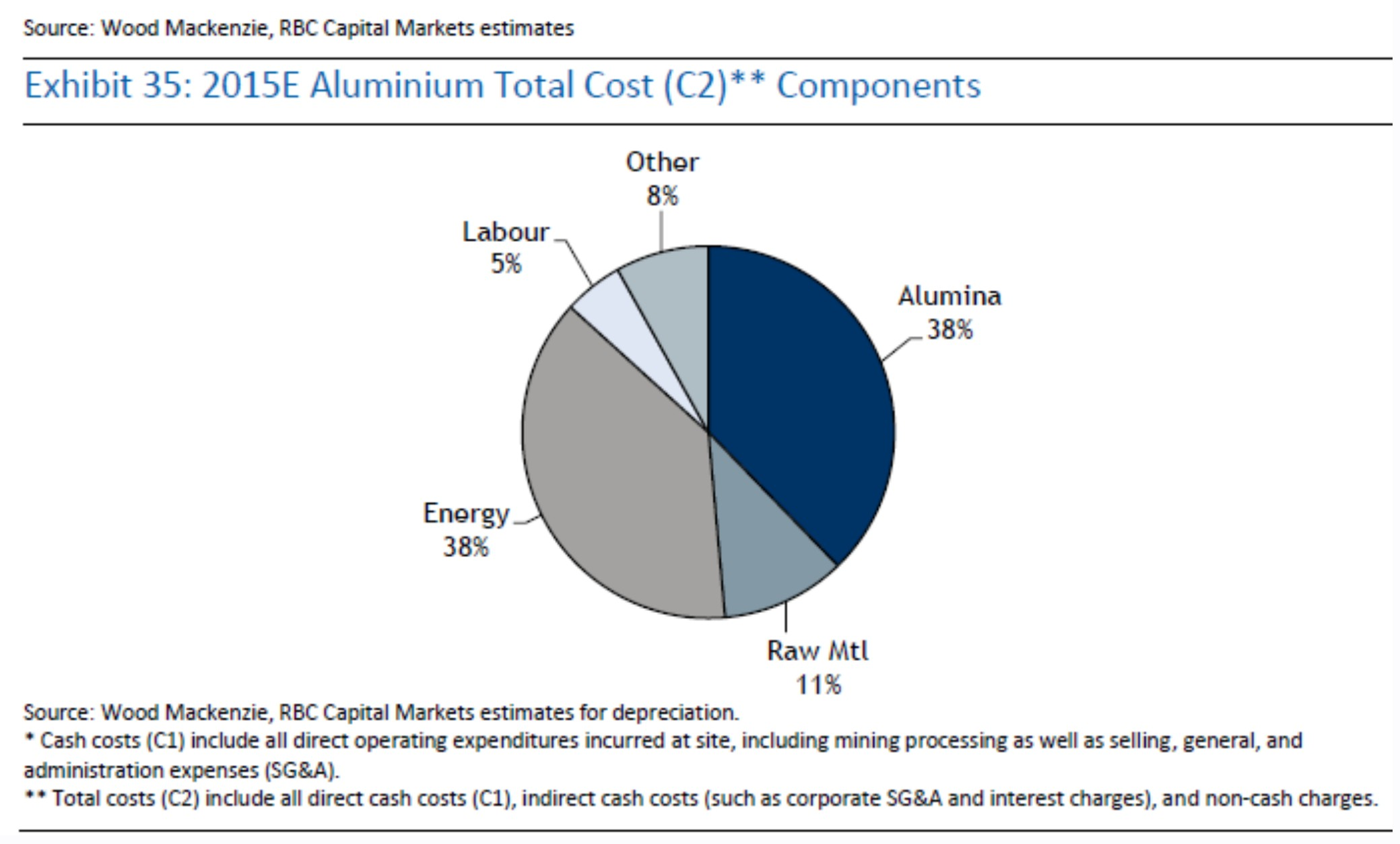 Aluminium total costs