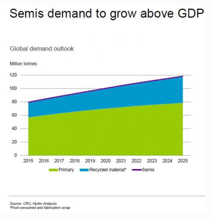 semis demand