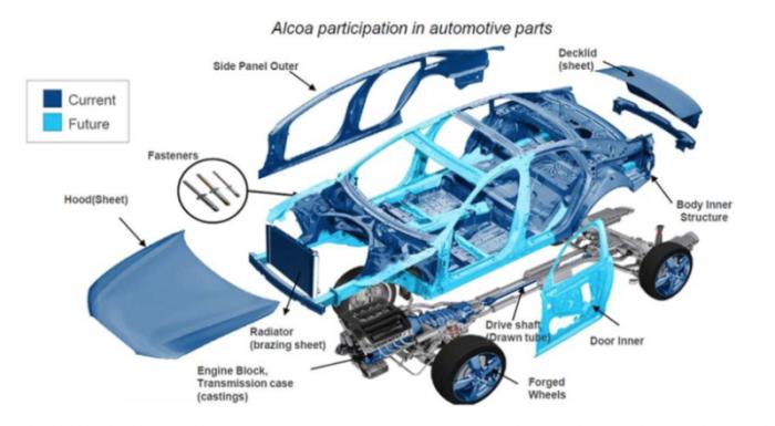 Alcoa participation i auto pasrts