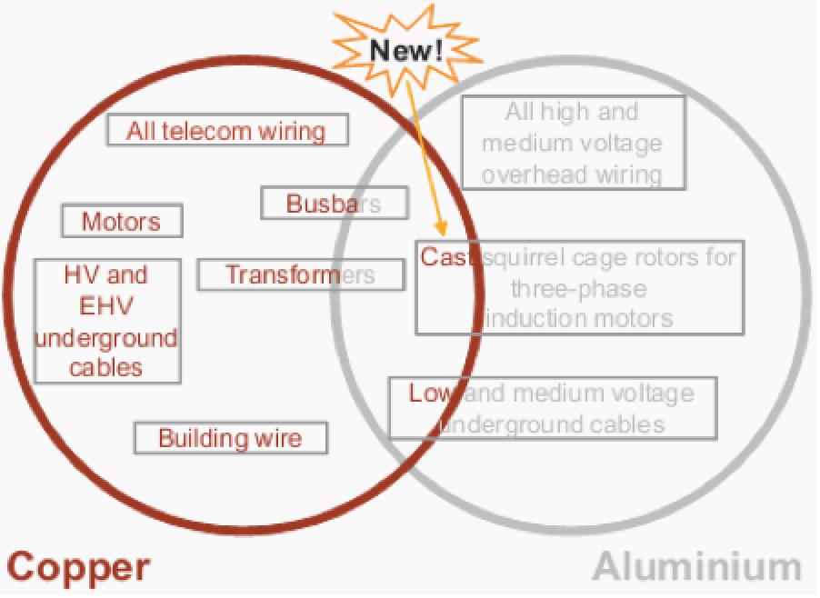 copper vs aluminium