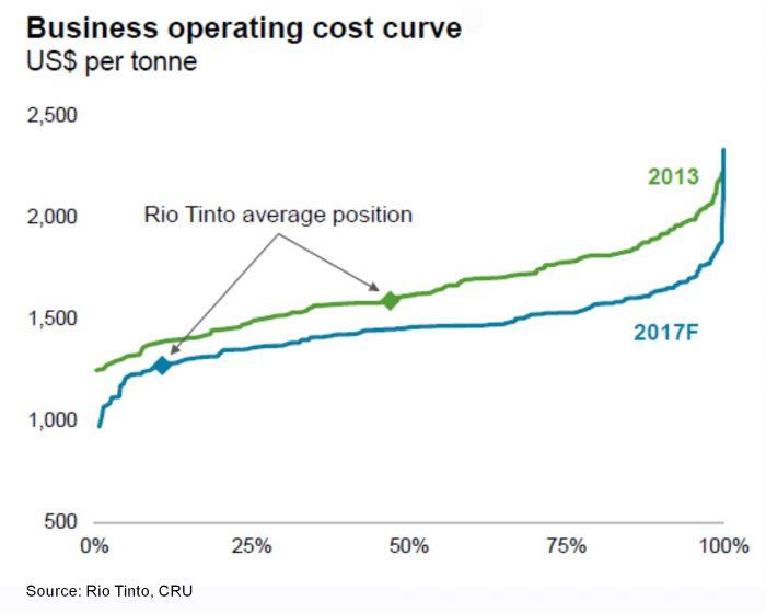 Cost curve, rio tinto