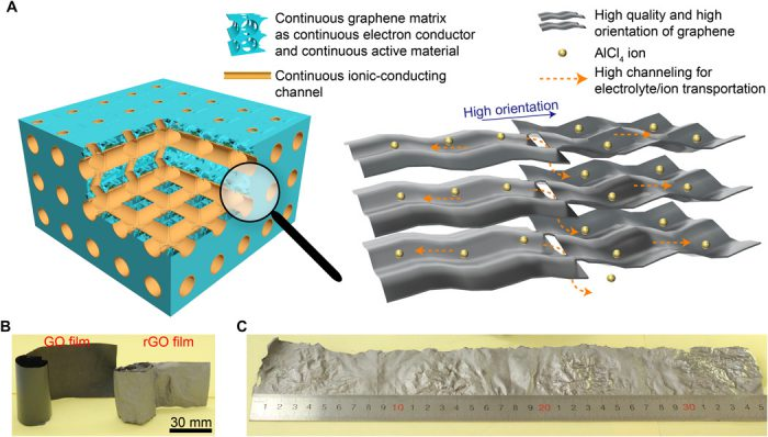 chinese researchers develop aluminium graphene battery that charges in seconds aluminium. Black Bedroom Furniture Sets. Home Design Ideas