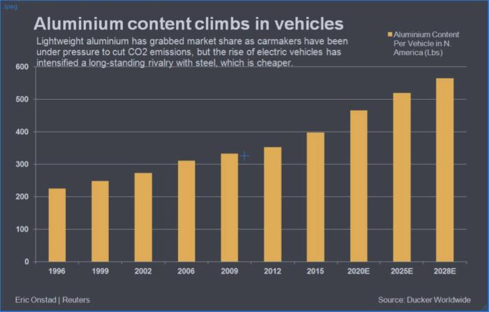 aluminium content EVs