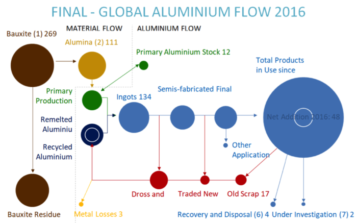 IAI aluminium flows