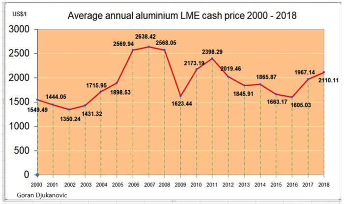 Surviving the Aluminium Bear Market – Aluminium Insider