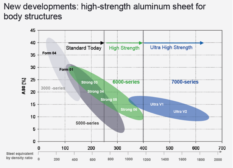 Aluminium Alloys in the Automotive Industry: a Handy Guide