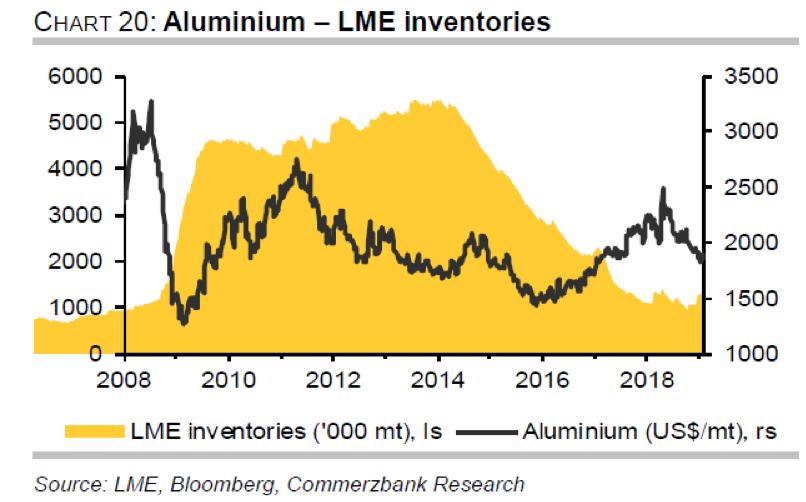 LME inventories