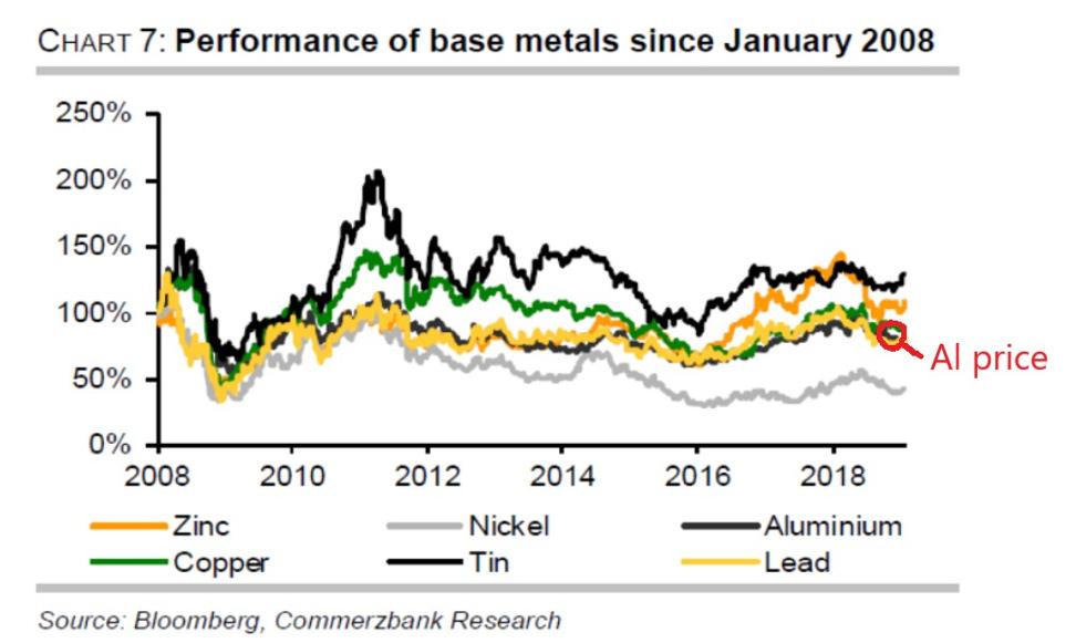 performance base metals