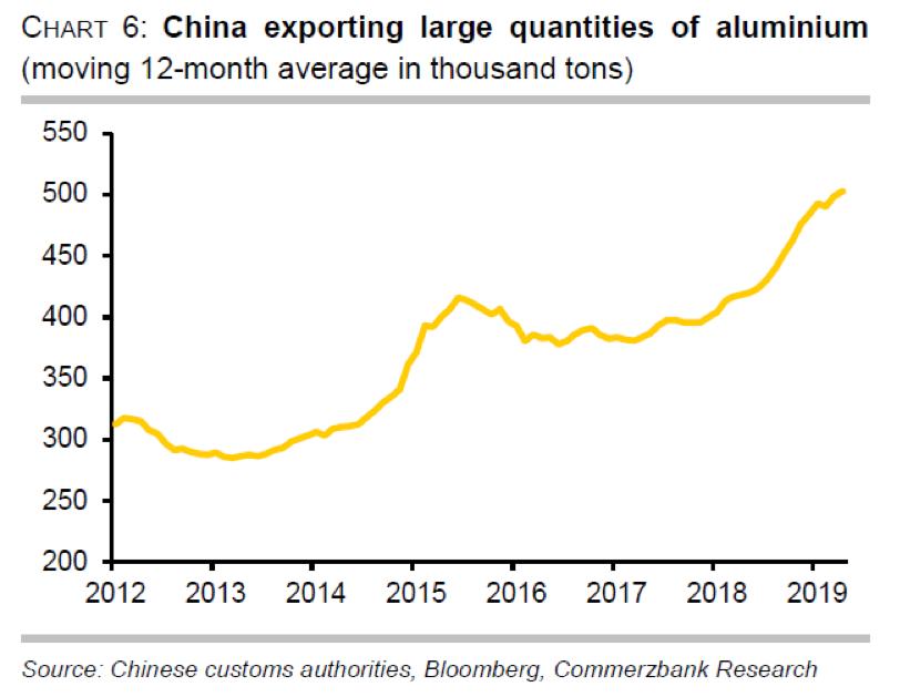 china aluminium exports