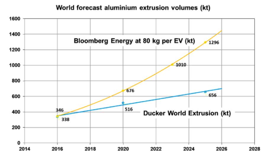 bloomberg aluminium extrusions