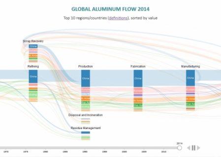 IAI Introduces New Global Trade Data Visualization Application
