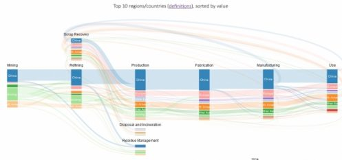 IAI Introduces New Global Trade Data Visualization Application