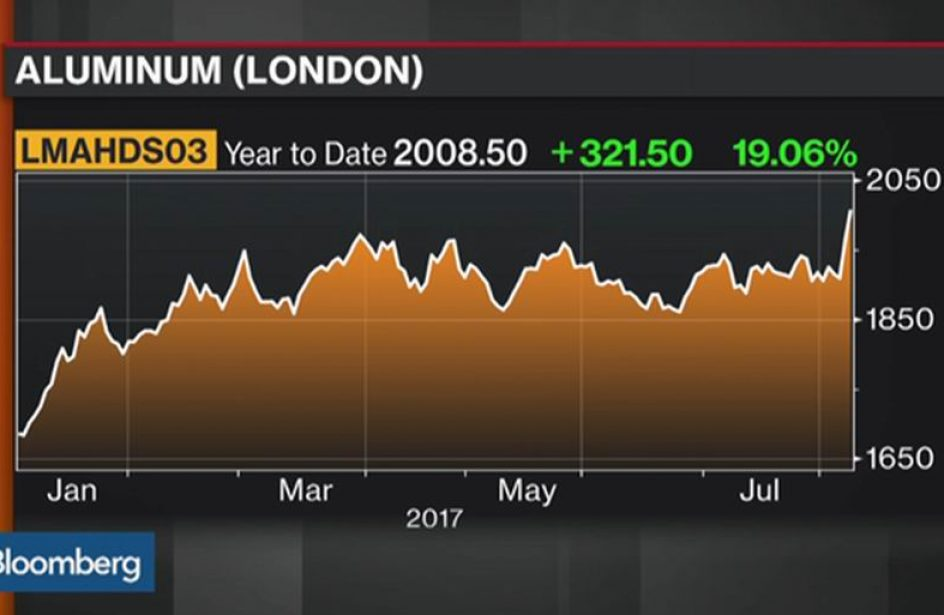 Better Times Ahead For the Aluminium Industry