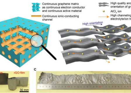 Chinese Researchers Develop Aluminium-Graphene Battery That Charges in Seconds