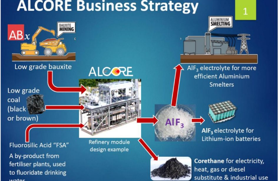 ABx Announces Completion Of Design Phase In ALCORE Aluminium Fluoride Project