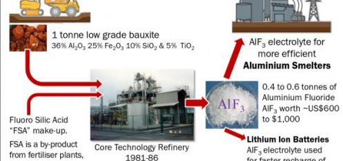 ABx Developing Plans for Sample Production of Aluminium Fluoride