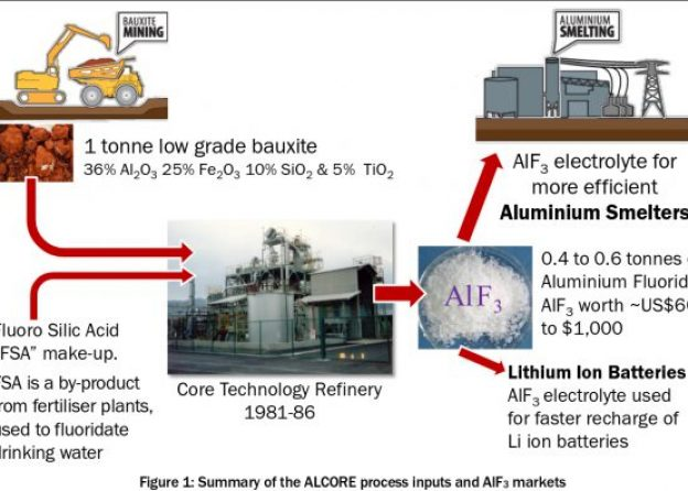 ABx Aluminium Fluoride Extraction Method Shown To Be Commercially Viable