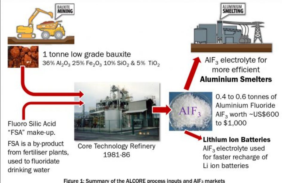 ABx Subsidiary's Aluminum Fluoride Technology To Be Licensed Globally