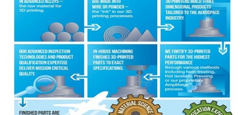 Alcoa Lands 3D Printing Contract with Airbus