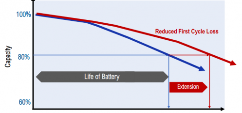 Altech Lodges Patent With Australian Government For Process Of Alumina Coating In Lithium-Ion Batteries